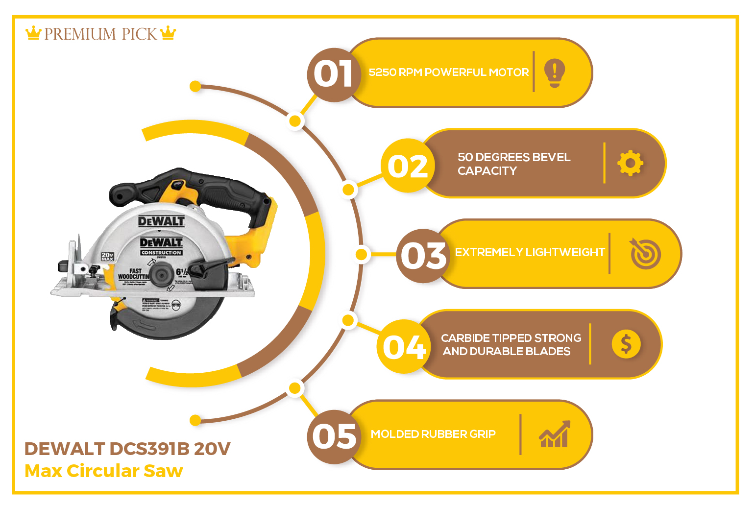 DEWALT DCS391B - Best Circular Saw or the Money infograph